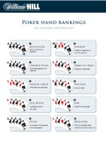 Poker Hand Rankings Poker Hand Rankings