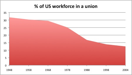 Percent of workforce in a union