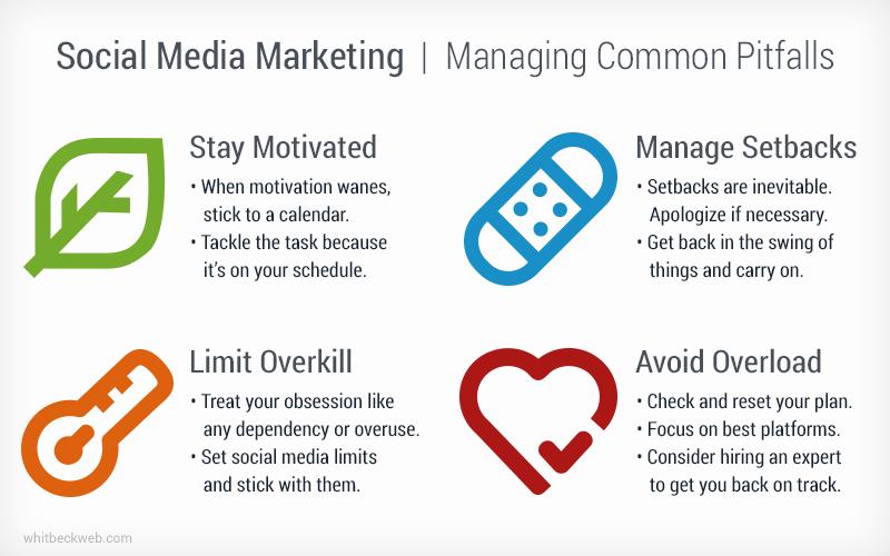 Social Media Marketing Plan Managing Common Pitfalls - social media marketing plan