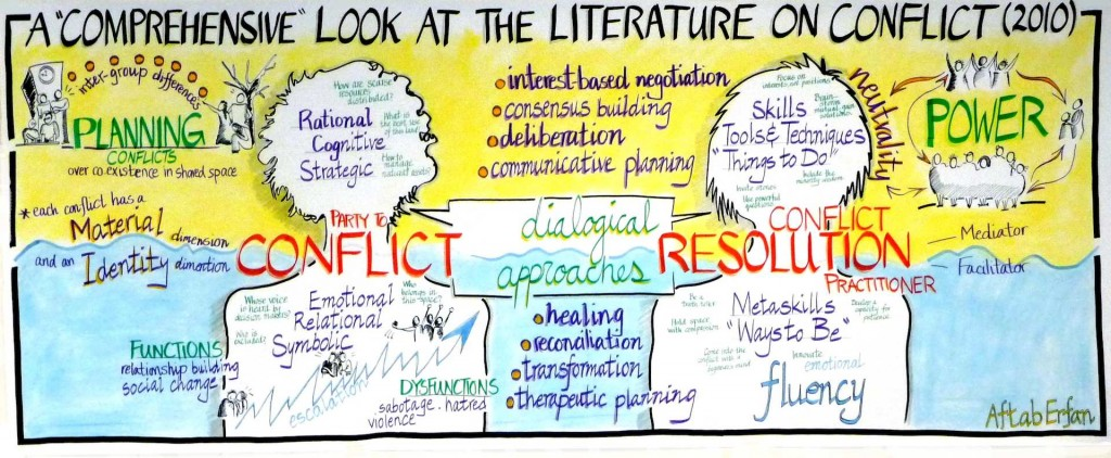 Literature on Conflict Resolution - Whole Picture Thinking
