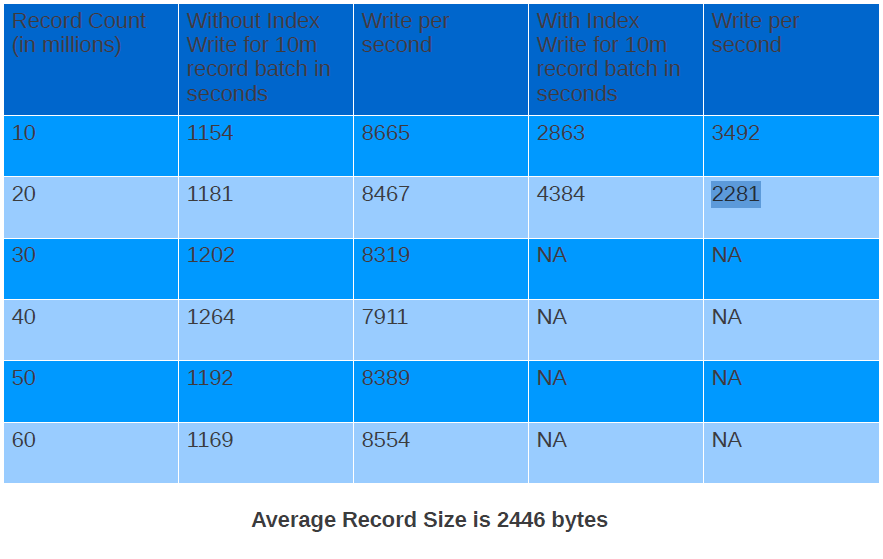 How MongoDB write/read speed varies with or without index on a field? (1/2)