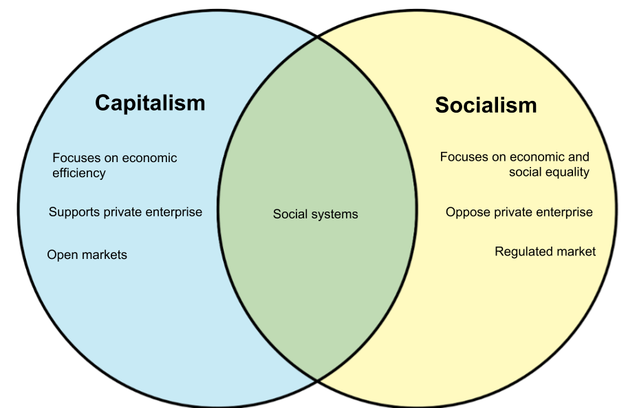 venn diagram of capitalism and communism
