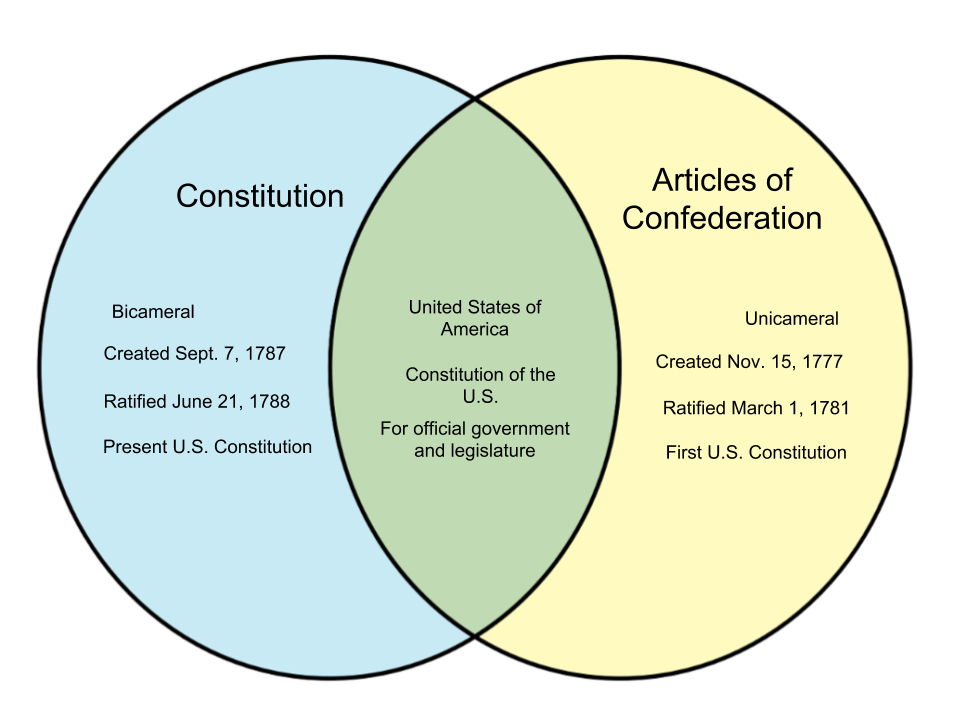articles of confederation vs constitution venn diagram