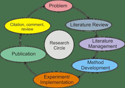 research_circle0