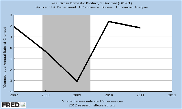 Real GDP growth since 2007