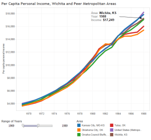 Wichita and peer per capita income, 1969 to 1989