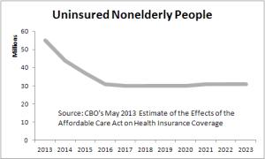 uninsured-estimates-2013-05