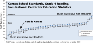 Kansas school standards for grade 4 reading compared to other states. Click for larger version.