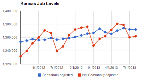 kansas-job-levels-2013-10-10