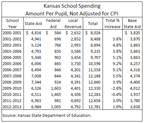 kansas-school-spending-2013-10-table-02