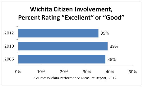 """Citizens rate """"the job Wichita does at welcoming citizen involvement."""""""