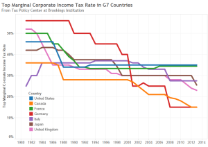 Top Marginal Corporate Income Tax Rate in G7 Countries