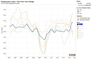 Employment Levels, Year-Over-Year Change, Kansas Highlighted