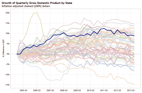 Growth of Quarterly Gross Domestic Product by State, Government, Kansas highlighted