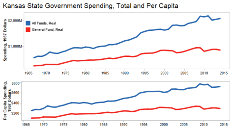 Kansas State Government Spending, Total and Per Capita, Adjusted for Inflation
