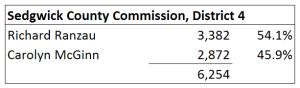 Sedgwick County Commission, district 4