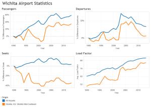 Wichita Airport Statistics, through 2013