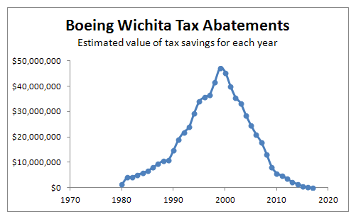 Boeing Wichita tax abatements, annual value, from City of Wichita.