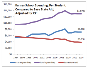 Kansas school spending per student, compared to base state aid, adjusted for CPI, 2014. Click for larger version.