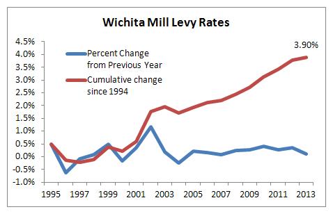 Wichita property tax mill levy 1994 to 2013 chart