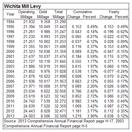 Wichita property tax mill levy 1994 to 2013
