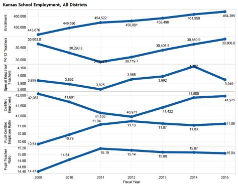 Kansas school enrollment and employment data. Click for larger version.