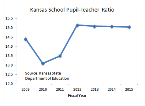 Kansas School Pupil-Teacher Ratio