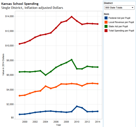 Kansas school spending, per pupil