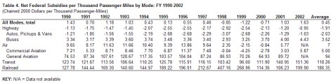Table 4 Net Federal Subsidies per Thousand Passenger-Miles by Mode FY 1990-2002