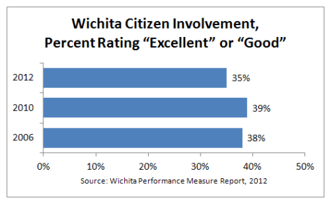 Wichita citizen involvement, percent rating excellent or good 2012