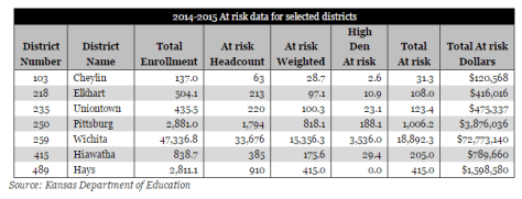 At risk data for selected districts, 2014-2015, from Kansas Policy Institute