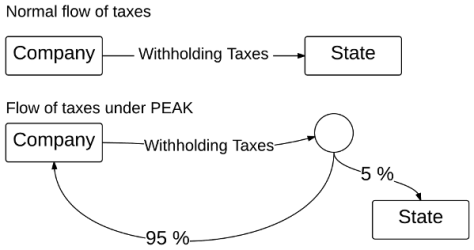 Flow of tax dollars under normal circumstances, and under PEAK.