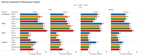 NAEP scores grouped by ethnicity. Click for larger version.