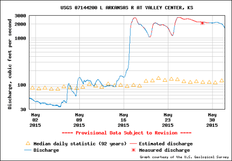 Flow of the Little Arkansas River at Valley Center. The ASR project is able to draw from the river when the flow is above 30 cfs.