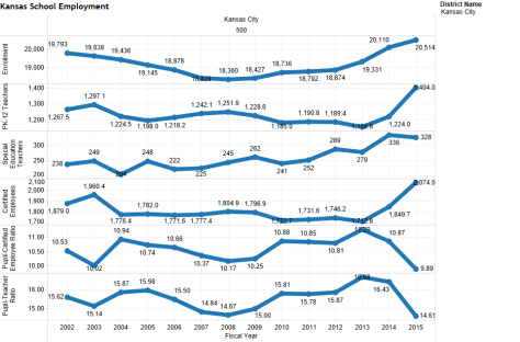 Enrollment and employment in Kansas City school district.