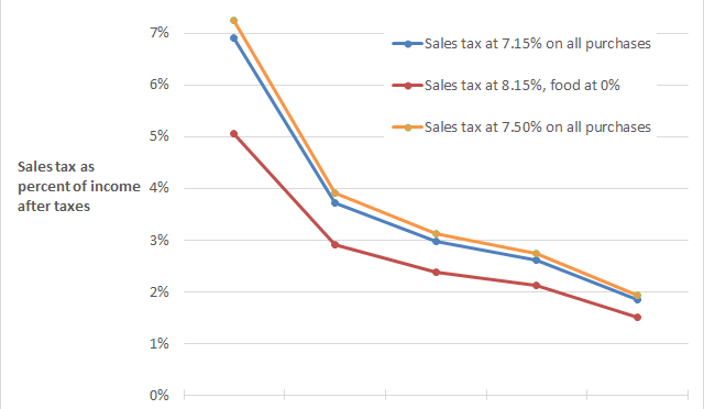 Kansas sales tax effects by income quintile, three scenarios. Click for larger version.