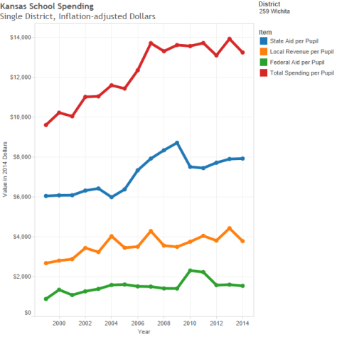 History of spending in the Wichita school district. Figures are per student, adjusted for inflation.