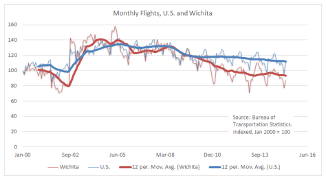 Monthly Flights US and Wichita 2015-07