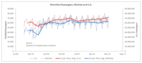 Monthly Passengers US and Wichita 2015-07
