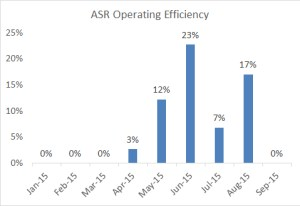 ASR operating efficiency through 2015-09