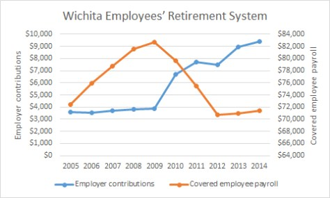Wichita Employee Retirement System Contributions 2015-10