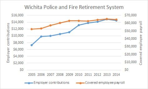 Wichita Police and Fire Retirement System Contributions 2015-10