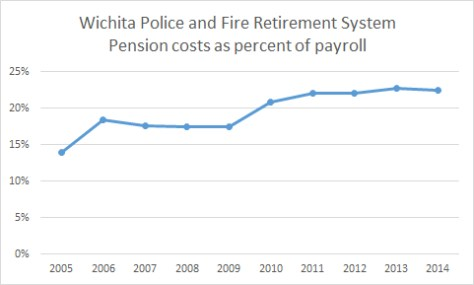 Wichita Police and Fire Retirement System Contributions Percent 2015-10