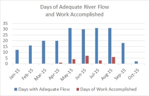 ASR days of flow and work through 2015-10