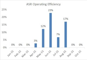 ASR operating efficiency through 2015-10