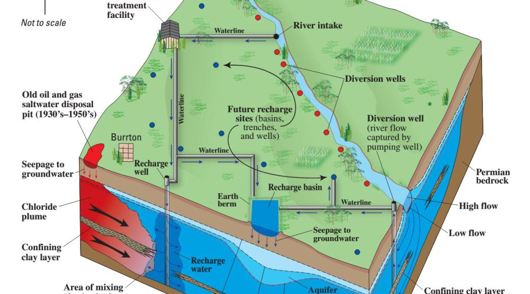 Equus Beds Aquifer: Artificial Recharge Process Schematic