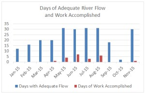 ASR days of flow and work through 2015-11