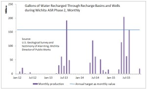 Gallons of Water Recharged Through Recharge Basins and Wells during Wichita ASR phase II, monthly