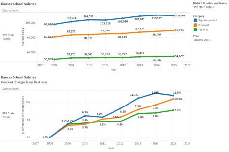 Kansas school salaries and change, statewide, through 2015. Click for larger version.
