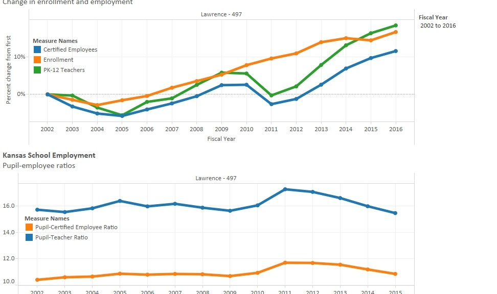 Lawrence school district employment and enrollment. Click for larger.
